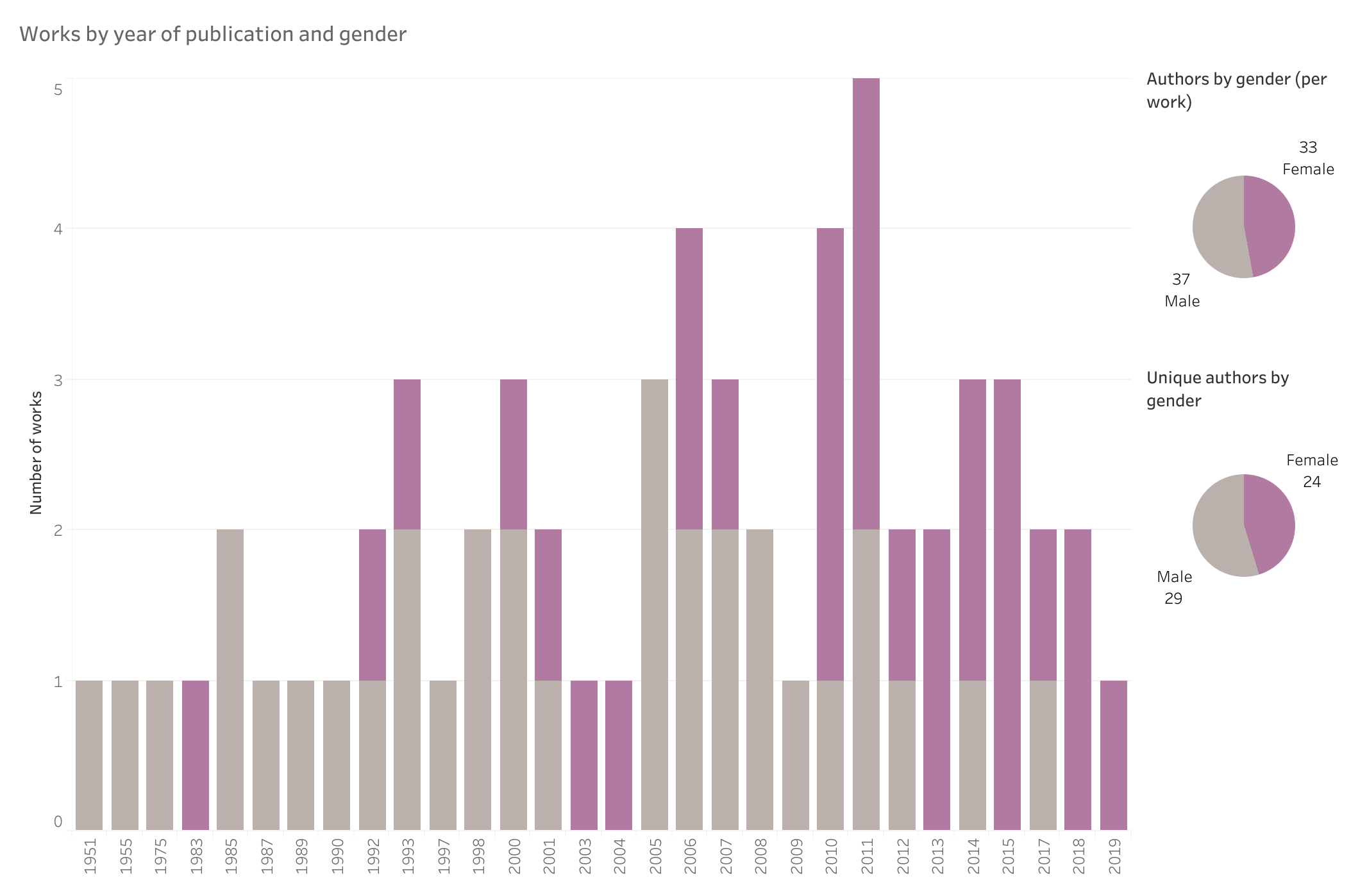Chart of works by year and gender
